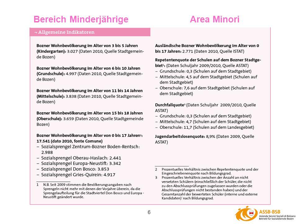 6 Bereich MinderjährigeArea Minori