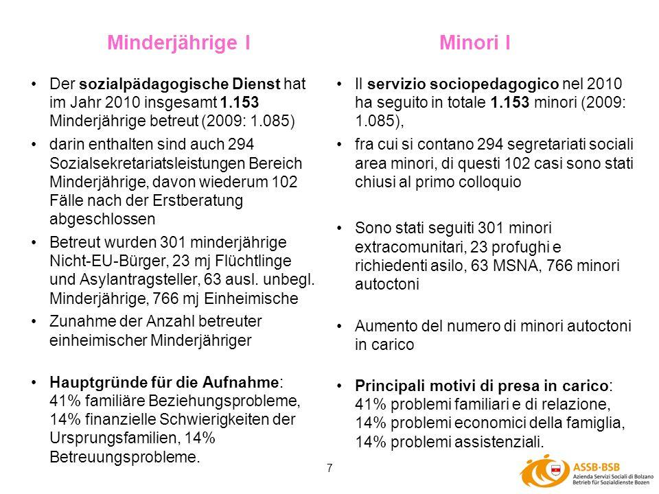 7 Minderjährige IMinori I Der sozialpädagogische Dienst hat im Jahr 2010 insgesamt 1.153 Minderjährige betreut (2009: 1.085) darin enthalten sind auch