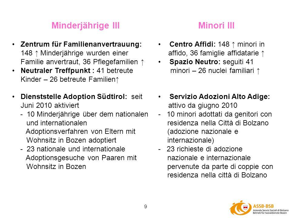 9 Centro Affidi: 148 minori in affido, 36 famiglie affidatarie Spazio Neutro: seguiti 41 minori – 26 nuclei familiari Servizio Adozioni Alto Adige: at