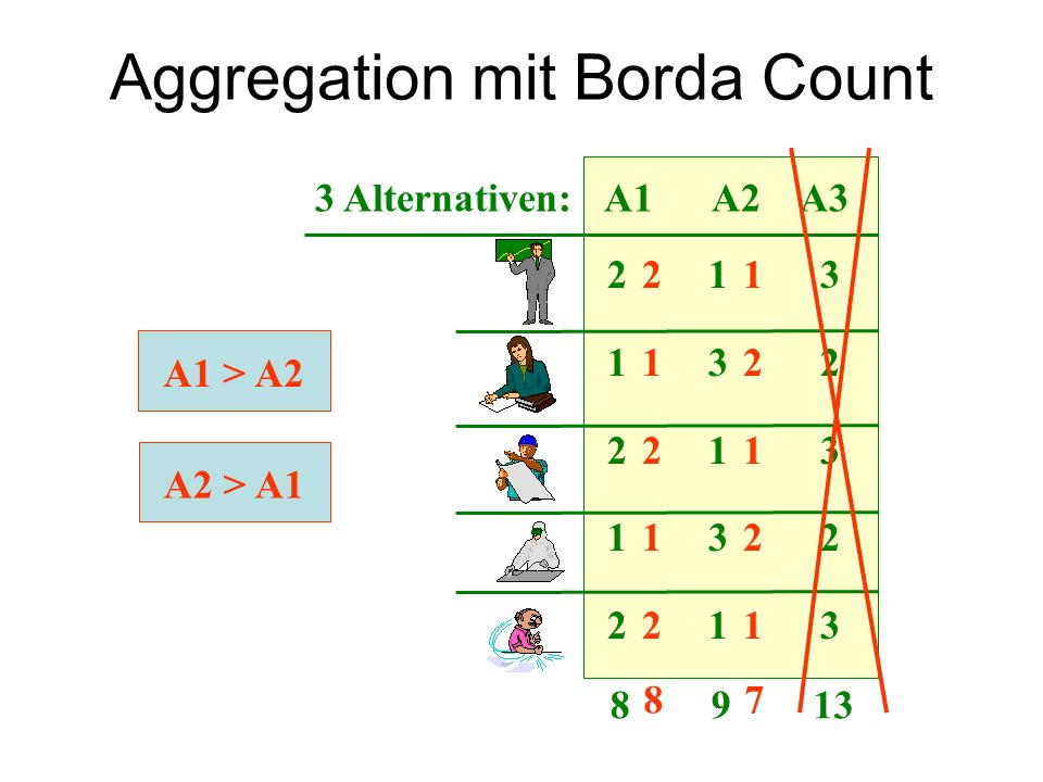 A1 > A2 A2 > A1 3 Alternativen: A1 A2 A3 2 1 3 1 3 2 2 1 3 1 3 2 2 1 3 8 9 13 8 7 2 1 1 2 2 1 1 2 2 1 Aggregation mit Borda Count