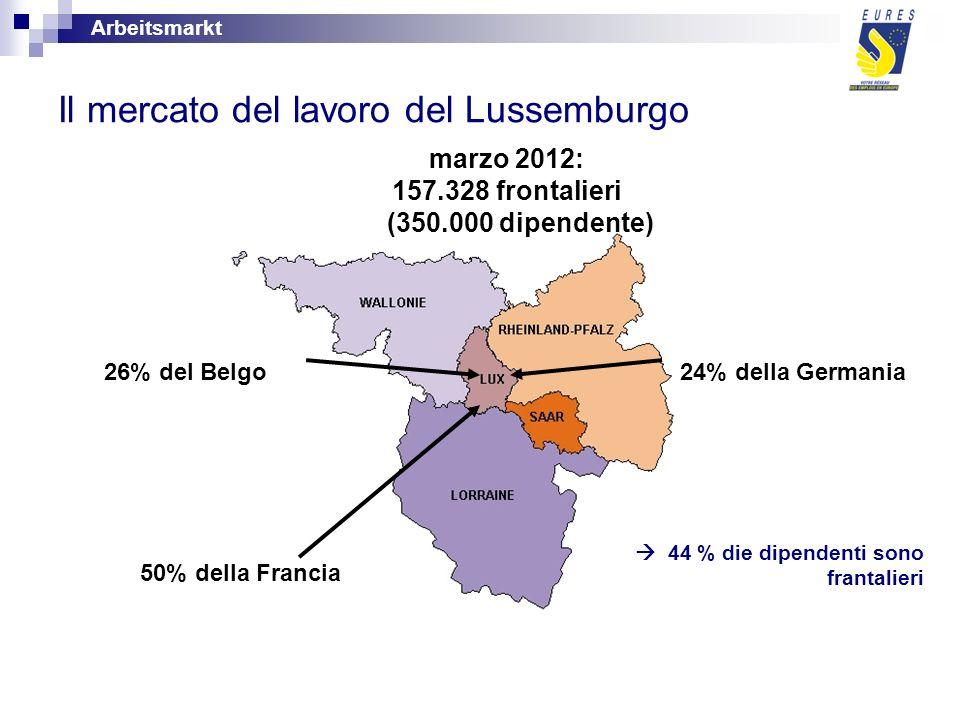 marzo 2012: 157.328 frontalieri (350.000 dipendente) 26% del Belgo 24% della Germania 50% della Francia 44 % die dipendenti sono frantalieri Il mercato del lavoro del Lussemburgo Arbeitsmarkt
