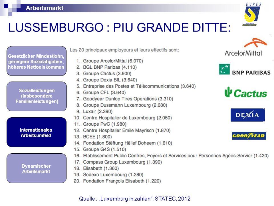 LUSSEMBURGO : PIU GRANDE DITTE: Dynamischer Arbeitsmarkt Internationales Arbeitsumfeld Gesetzlicher Mindestlohn, geringere Sozialabgaben, höheres Nettoeinkommen Sozialleistungen (insbesondere Familienleistungen) Arbeitsmarkt Quelle : Luxemburg in zahlen, STATEC, 2012