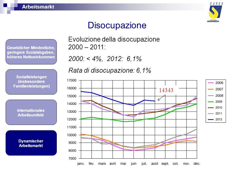 Disocupazione Dynamischer Arbeitsmarkt Internationales Arbeitsumfeld Gesetzlicher Mindestlohn, geringere Sozialabgaben, höheres Nettoeinkommen Sozialleistungen (insbesondere Familienleistungen) Evoluzione della disocupazione 2000 – 2011: 2000: < 4%, 2012: 6,1% Rata di disocupazione: 6,1% Arbeitsmarkt 14343