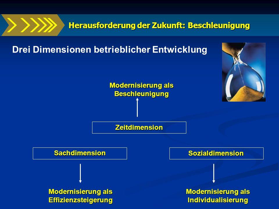 Herausforderung der Zukunft: Beschleunigung Herausforderung der Zukunft: Beschleunigung Drei Dimensionen betrieblicher Entwicklung Sachdimension Moder