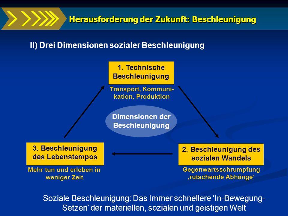 Dimensionen der Beschleunigung 3. Beschleunigung des Lebenstempos 2. Beschleunigung des sozialen Wandels 1. Technische Beschleunigung II) Drei Dimensi