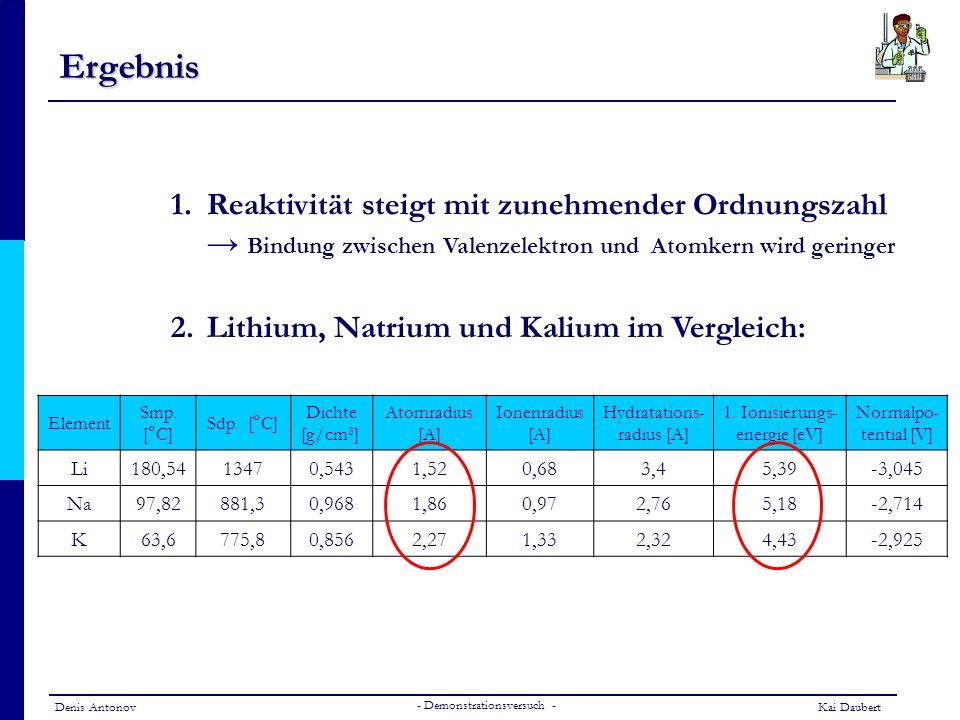 Denis AntonovKai Daubert - Demonstrationsversuch - 1.Reaktivität steigt mit zunehmender Ordnungszahl Bindung zwischen Valenzelektron und Atomkern wird