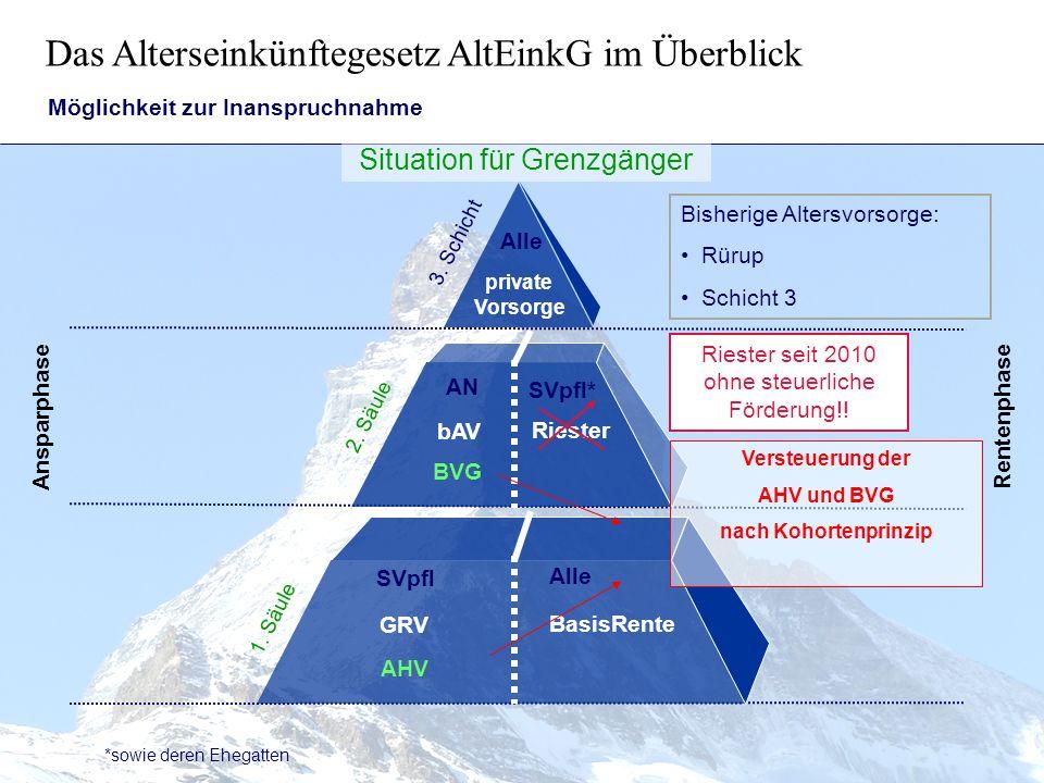 Das Alterseinkünftegesetz AltEinkG im Überblick BasisRente bAV private Vorsorge Riester GRV Ansparphase Rentenphase bAV nach § 3.63 EStG ähnlich der 3.