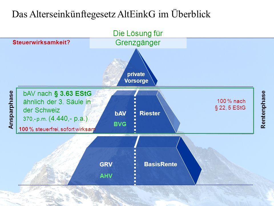 Das Alterseinkünftegesetz AltEinkG im Überblick BasisRente bAV private Vorsorge Riester GRV Ansparphase Rentenphase bAV nach § 3.63 EStG ähnlich der 3