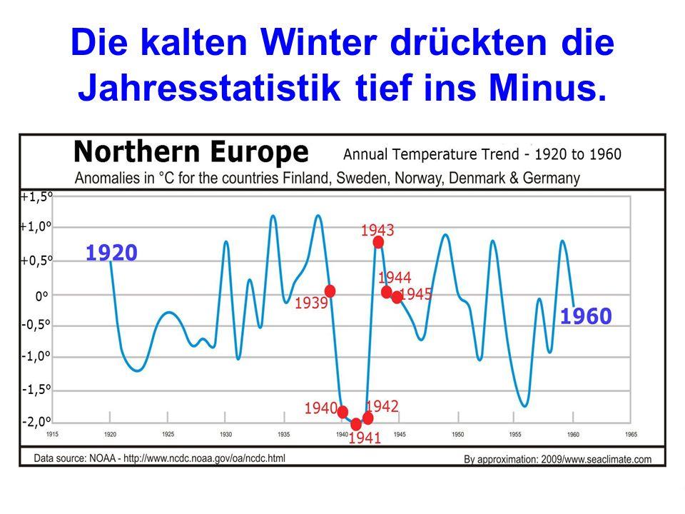 22 Die kalten Winter drückten die Jahresstatistik tief ins Minus.
