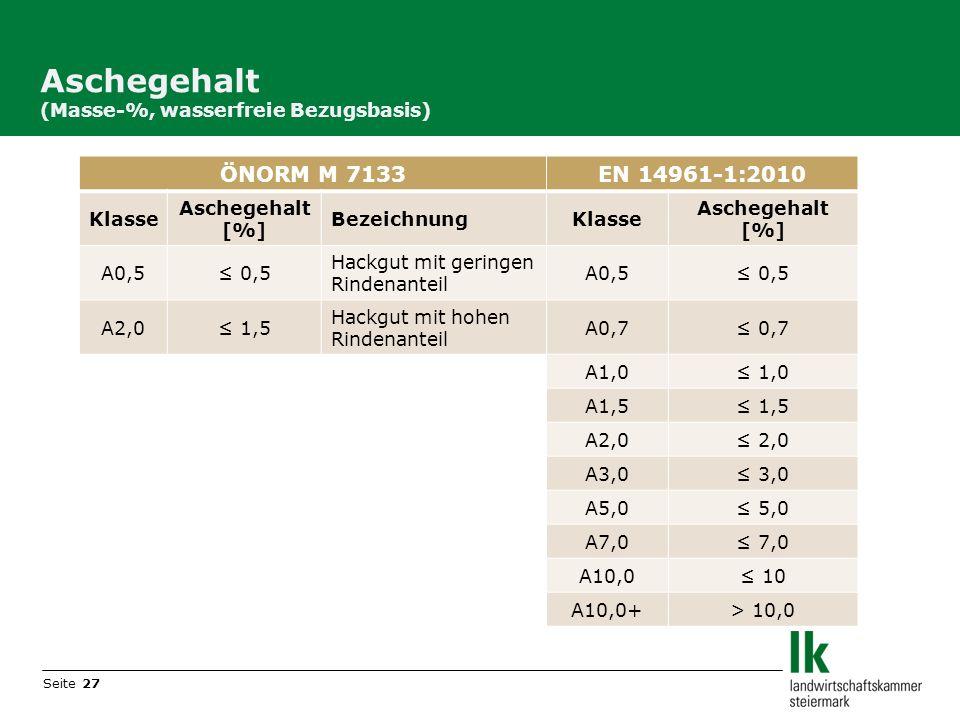 Seite 27 Aschegehalt (Masse-%, wasserfreie Bezugsbasis) ÖNORM M 7133EN 14961-1:2010 Klasse Aschegehalt [%] BezeichnungKlasse Aschegehalt [%] A0,5 0,5