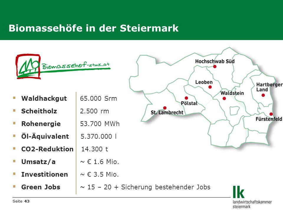 Seite 43 Biomassehöfe in der Steiermark Waldhackgut 65.000 Srm Scheitholz 2.500 rm Rohenergie 53.700 MWh Öl-Äquivalent 5.370.000 l CO2-Reduktion 14.30