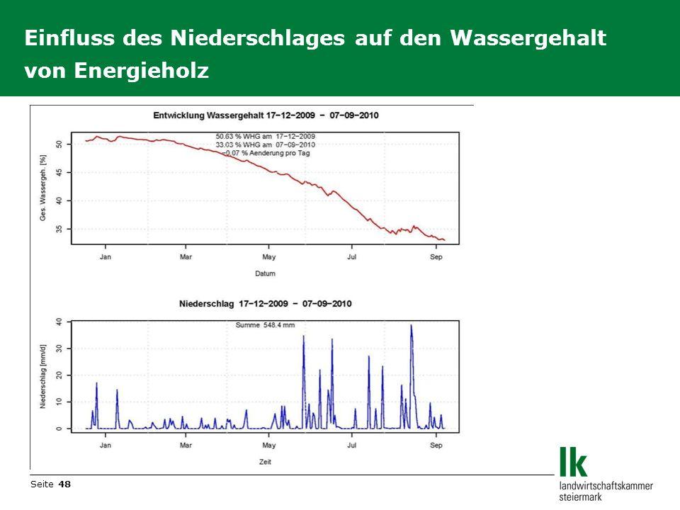 Seite 48 Einfluss des Niederschlages auf den Wassergehalt von Energieholz