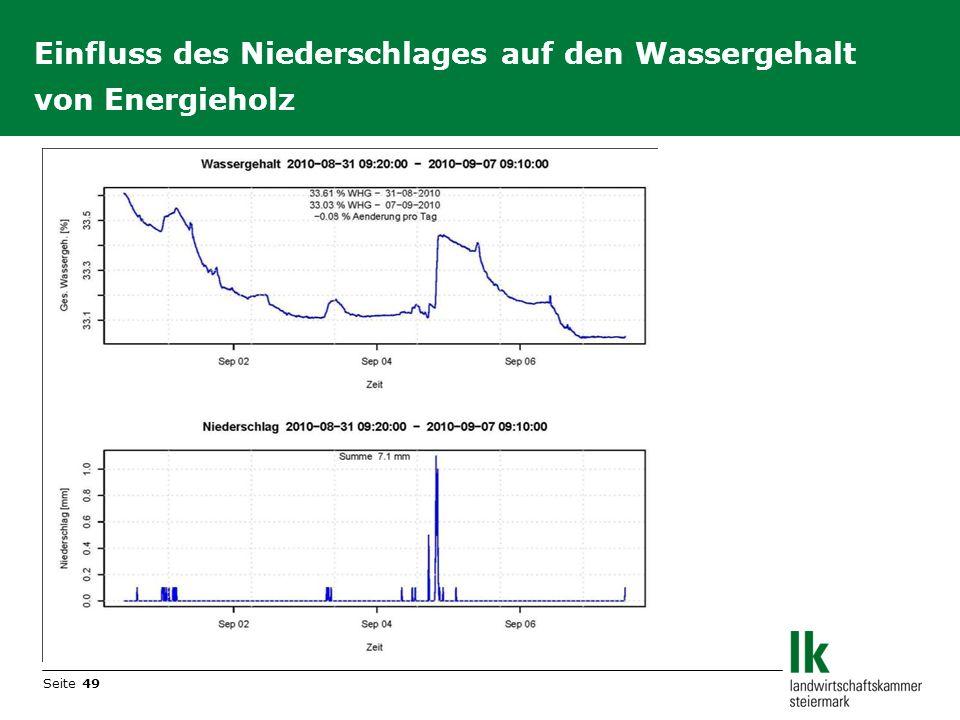 Seite 49 Einfluss des Niederschlages auf den Wassergehalt von Energieholz