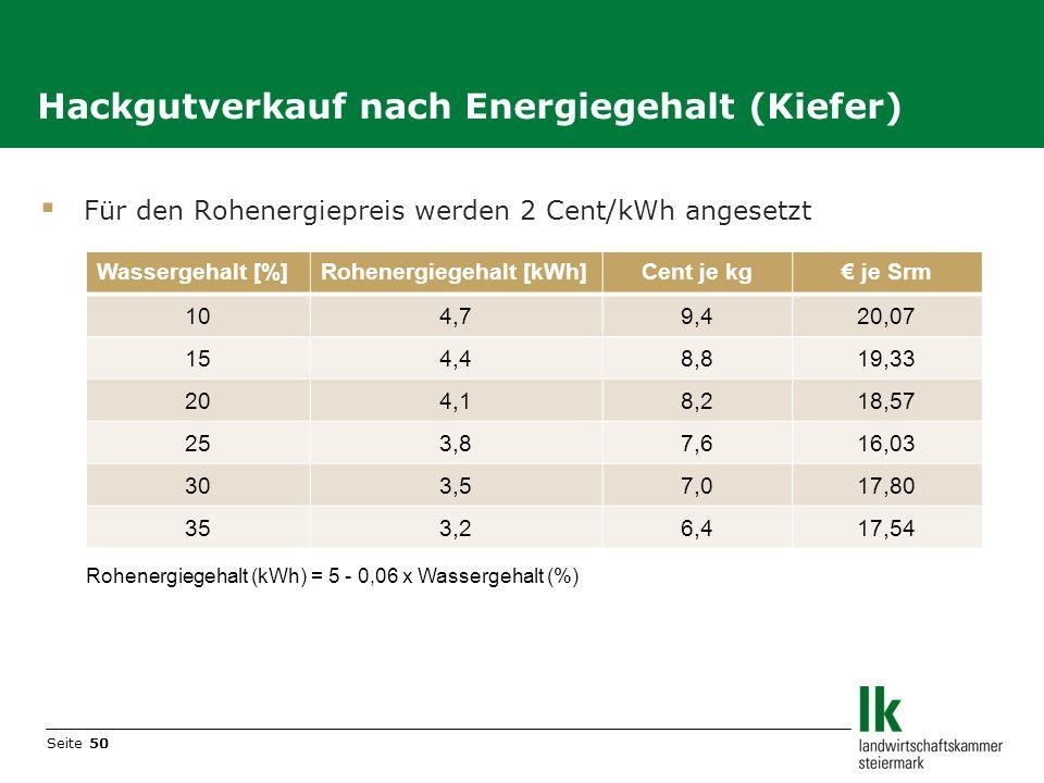 Seite 50 Hackgutverkauf nach Energiegehalt (Kiefer) Für den Rohenergiepreis werden 2 Cent/kWh angesetzt Rohenergiegehalt (kWh) = 5 - 0,06 x Wassergeha