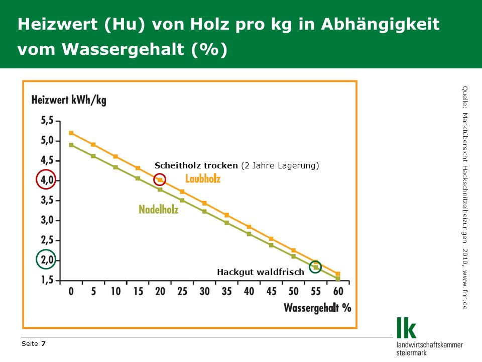 Seite 7 Heizwert (Hu) von Holz pro kg in Abhängigkeit vom Wassergehalt (%) Scheitholz trocken (2 Jahre Lagerung) Hackgut waldfrisch Quelle: Marktübers