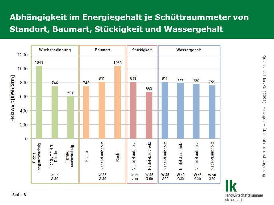 Seite 8 Abhängigkeit im Energiegehalt je Schüttraummeter von Standort, Baumart, Stückigkeit und Wassergehalt Quelle: Löffler, G. (2007): Hackgut – Übe