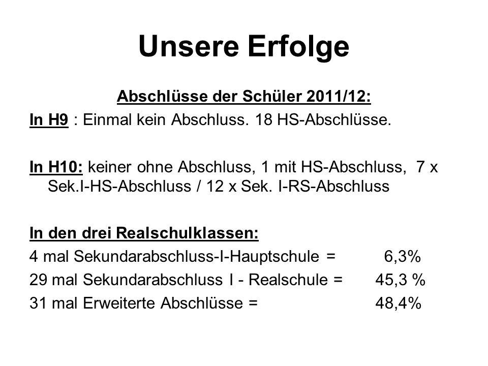 Unsere Erfolge Abschlüsse der Schüler 2011/12: In H9 : Einmal kein Abschluss. 18 HS-Abschlüsse. In H10: keiner ohne Abschluss, 1 mit HS-Abschluss, 7 x