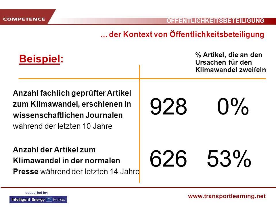 ÖFFENTLICHKEITSBETEILIGUNG www.transportlearning.net Beispiel:... der Kontext von Öffentlichkeitsbeteiligung Anzahl fachlich geprüfter Artikel zum Kli