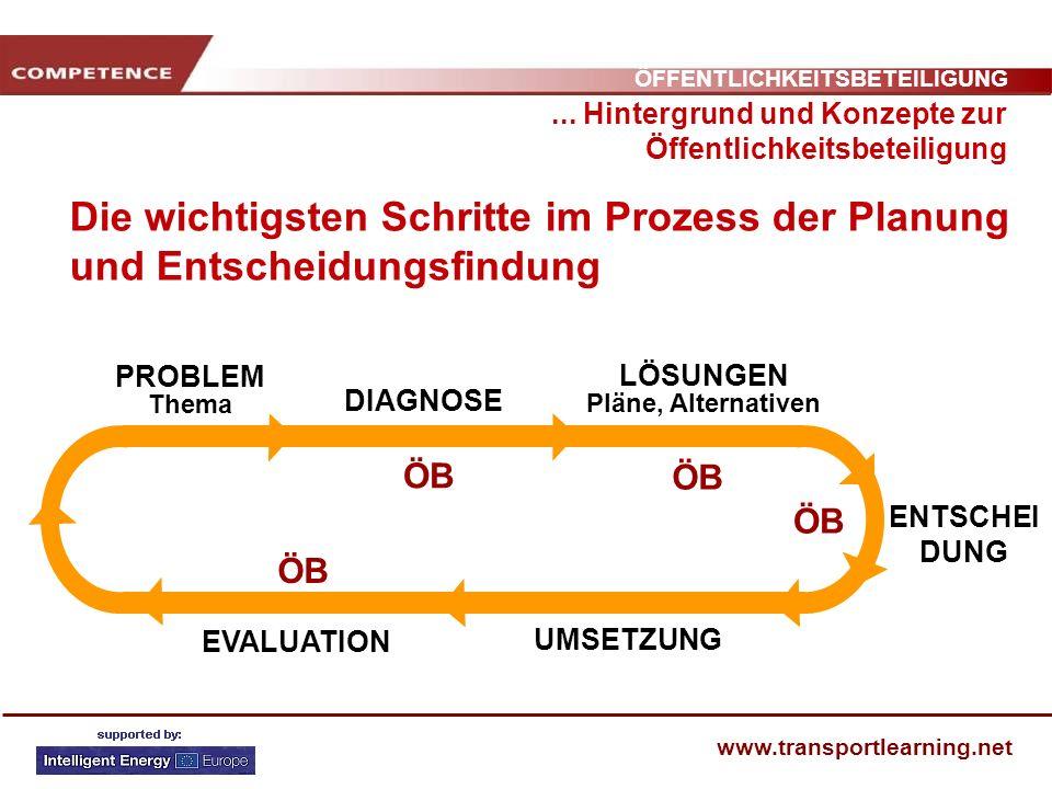ÖFFENTLICHKEITSBETEILIGUNG www.transportlearning.net Die wichtigsten Schritte im Prozess der Planung und Entscheidungsfindung... Hintergrund und Konze