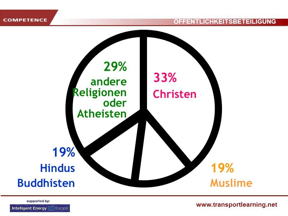 ÖFFENTLICHKEITSBETEILIGUNG www.transportlearning.net 33% Christen 29% andere Religionen oder Atheisten 19% Muslime 19% Hindus Buddhisten