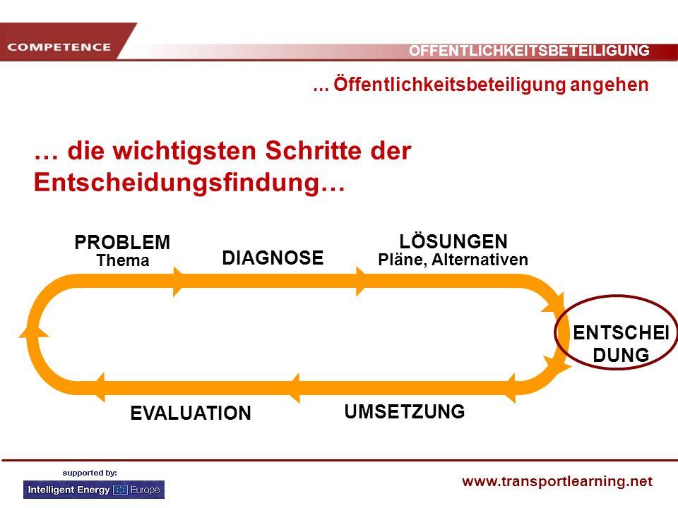 ÖFFENTLICHKEITSBETEILIGUNG www.transportlearning.net … die wichtigsten Schritte der Entscheidungsfindung… PROBLEM Thema DIAGNOSE LÖSUNGEN Pläne, Alter