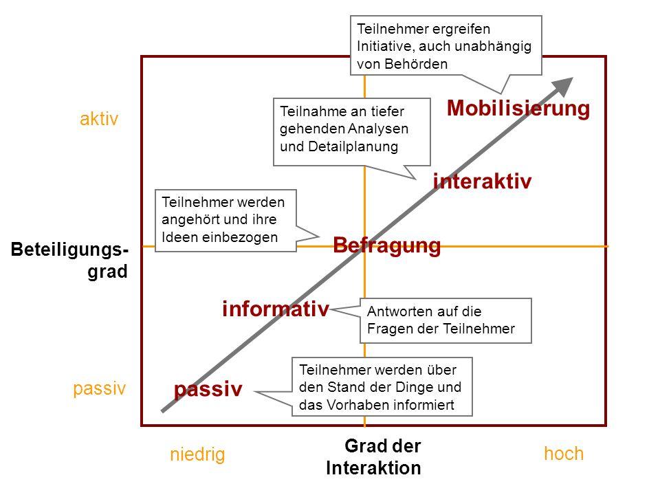 ÖFFENTLICHKEITSBETEILIGUNG www.transportlearning.net Beteiligungs- grad aktiv passiv Grad der Interaktion passiv informativ Befragung interaktiv Mobil