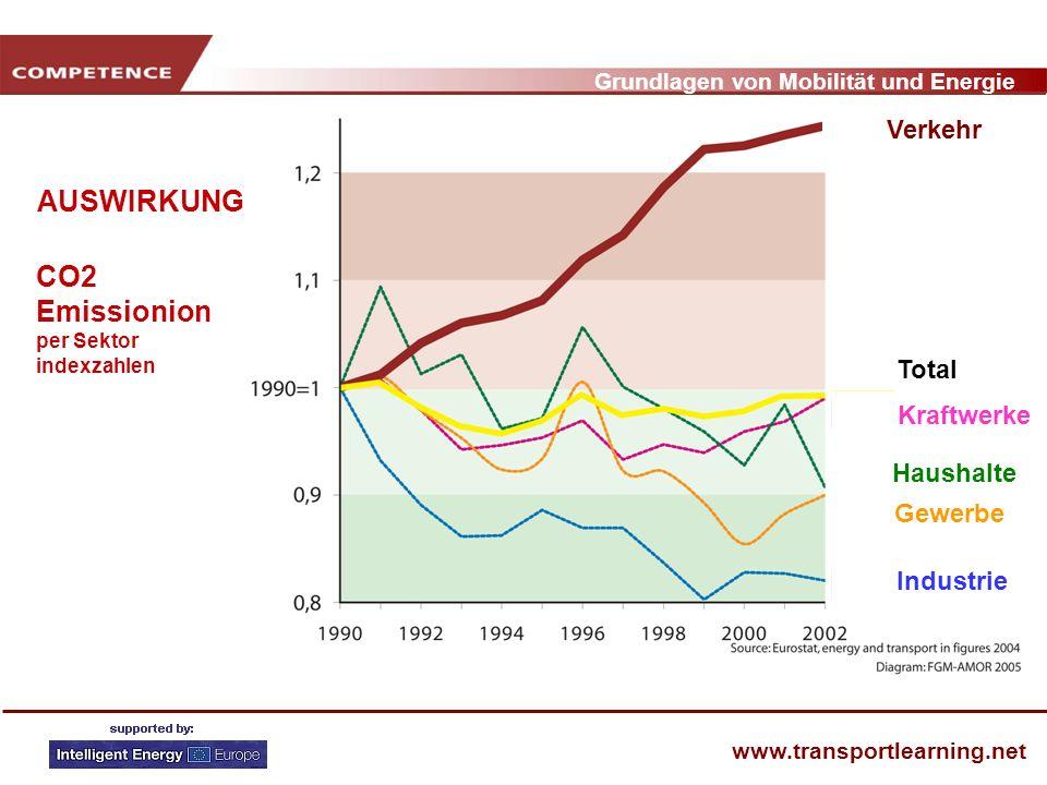 Grundlagen von Mobilität und Energie www.transportlearning.net AUSWIRKUNG CO2 Emissionion per Sektor indexzahlen Industrie Verkehr Total Gewerbe Haush