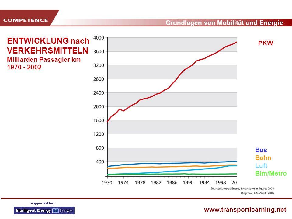 Grundlagen von Mobilität und Energie www.transportlearning.net ENTWICKLUNG nach VERKEHRSMITTELN Milliarden Passagier km 1970 - 2002 PKW Bus Bahn Luft