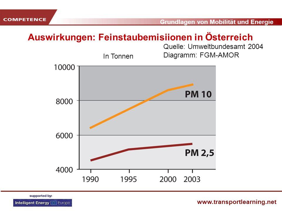 Grundlagen von Mobilität und Energie www.transportlearning.net Auswirkungen: Feinstaubemisiionen in Österreich In Tonnen Quelle: Umweltbundesamt 2004