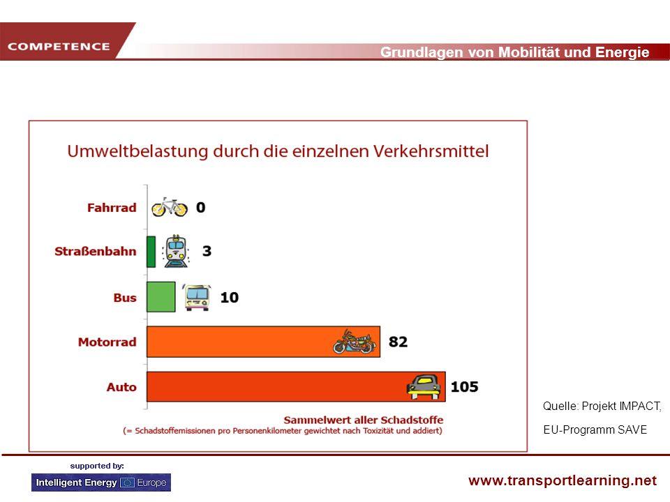 Grundlagen von Mobilität und Energie www.transportlearning.net Quelle: Projekt IMPACT, EU-Programm SAVE