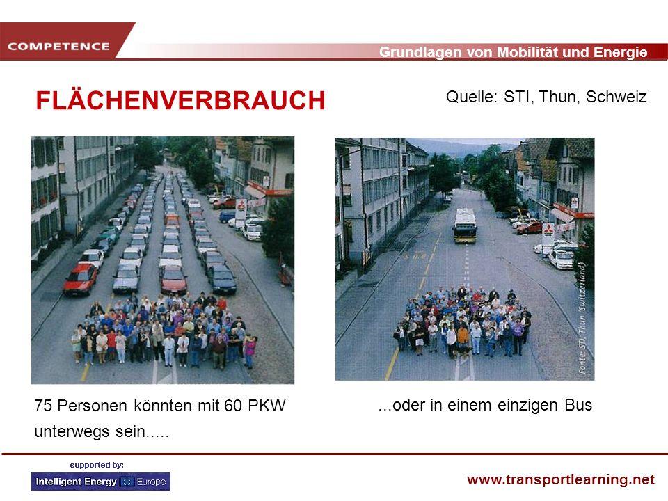 Grundlagen von Mobilität und Energie www.transportlearning.net FLÄCHENVERBRAUCH 75 Personen könnten mit 60 PKW unterwegs sein........oder in einem ein