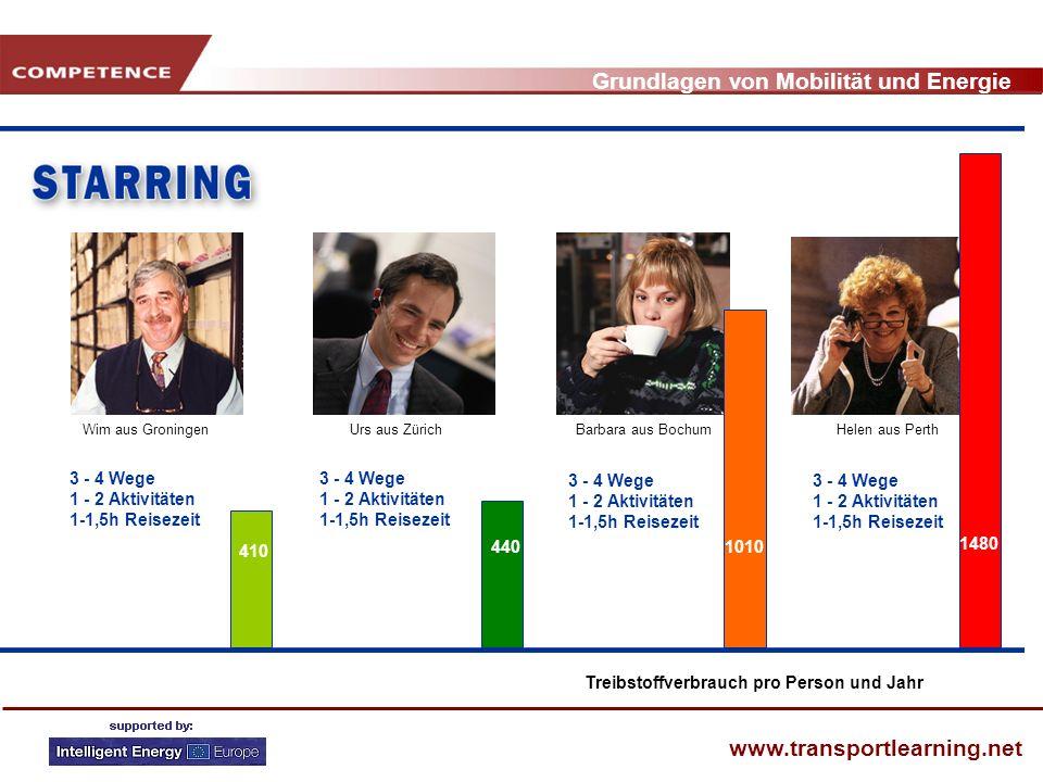 Grundlagen von Mobilität und Energie www.transportlearning.net 3 - 4 Wege 1 - 2 Aktivitäten 1-1,5h Reisezeit 3 - 4 Wege 1 - 2 Aktivitäten 1-1,5h Reise