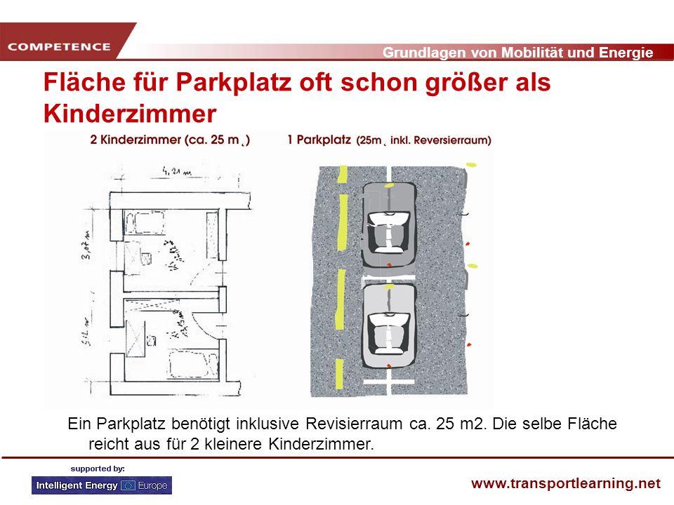 Grundlagen von Mobilität und Energie www.transportlearning.net Fläche für Parkplatz oft schon größer als Kinderzimmer Ein Parkplatz benötigt inklusive