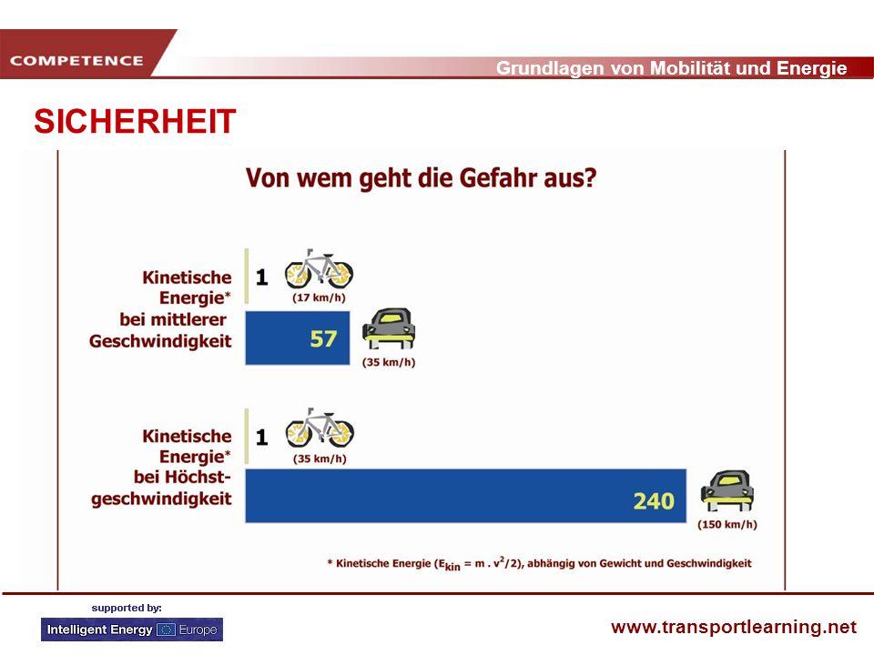 Grundlagen von Mobilität und Energie www.transportlearning.net SICHERHEIT