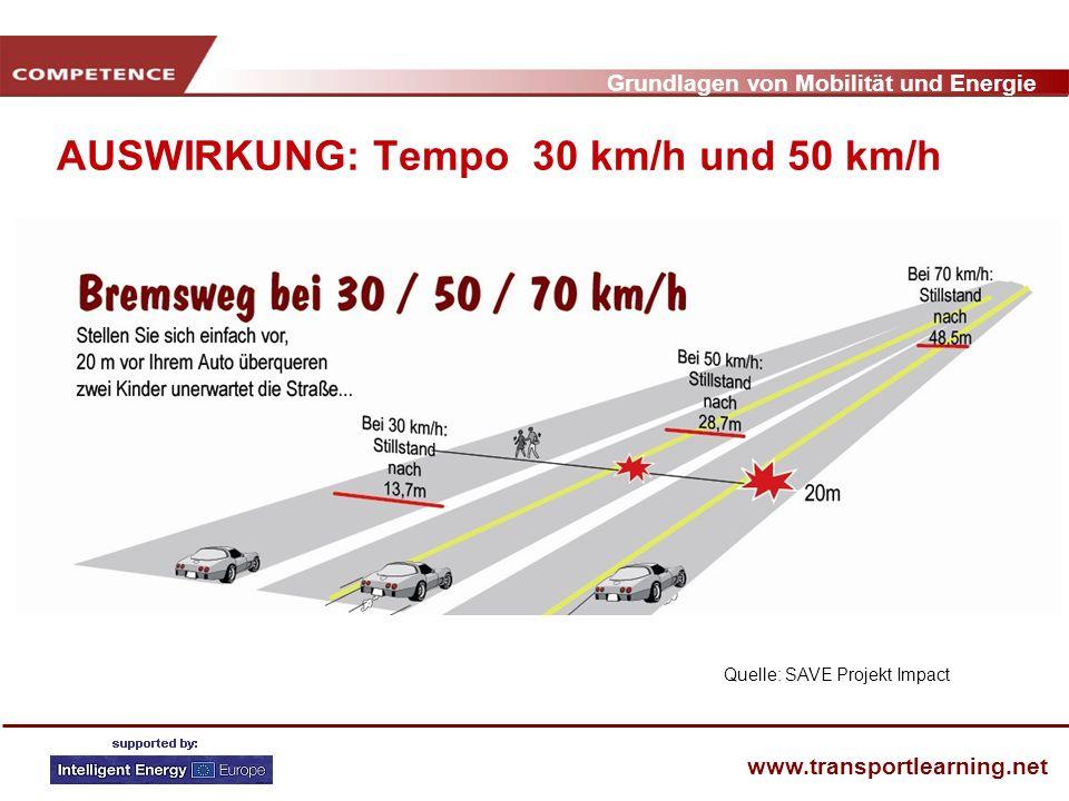 Grundlagen von Mobilität und Energie www.transportlearning.net AUSWIRKUNG: Tempo 30 km/h und 50 km/h Quelle: SAVE Projekt Impact