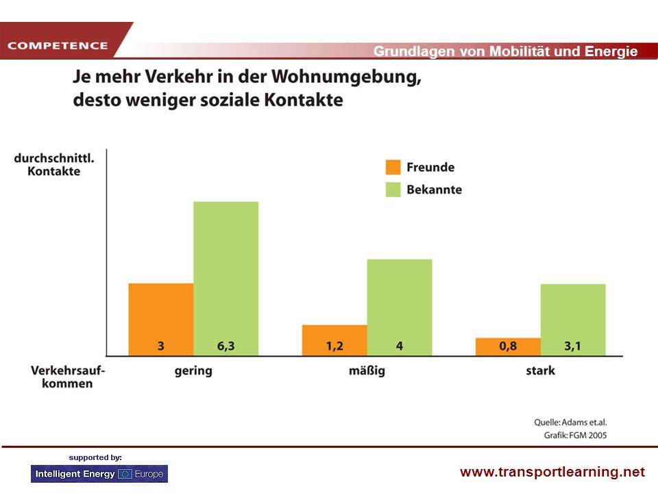 Grundlagen von Mobilität und Energie www.transportlearning.net