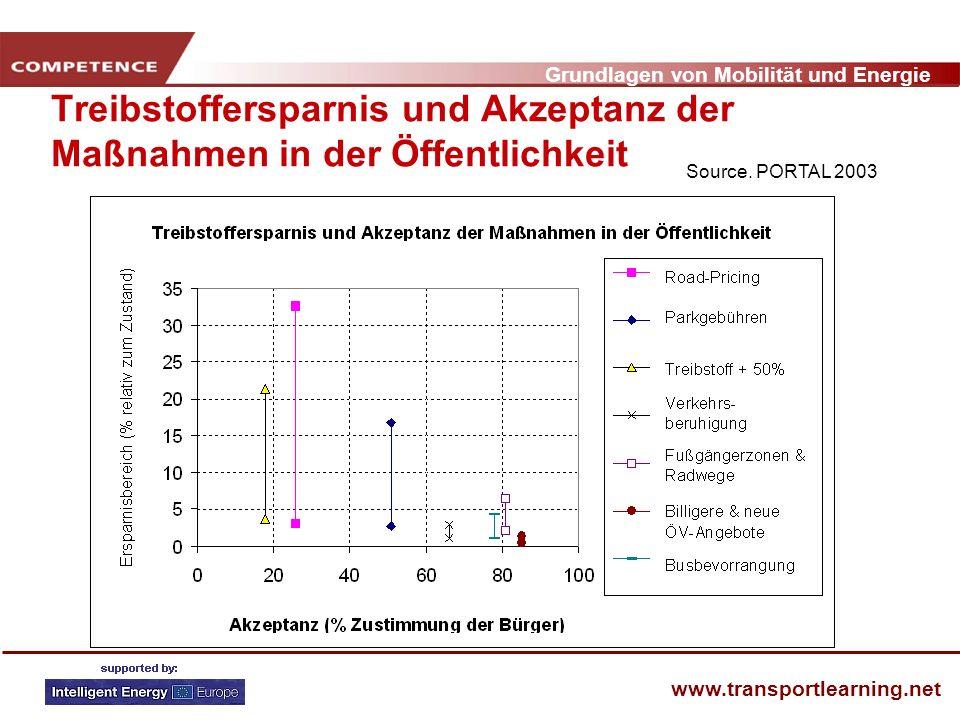Grundlagen von Mobilität und Energie www.transportlearning.net Treibstoffersparnis und Akzeptanz der Maßnahmen in der Öffentlichkeit Source. PORTAL 20