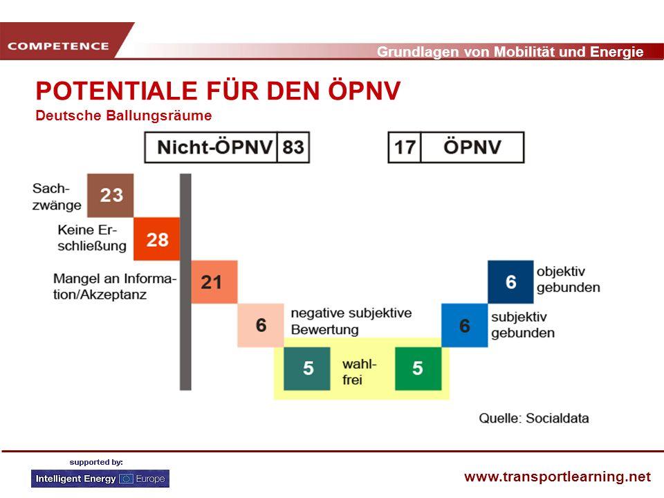 Grundlagen von Mobilität und Energie www.transportlearning.net POTENTIALE FÜR DEN ÖPNV Deutsche Ballungsräume
