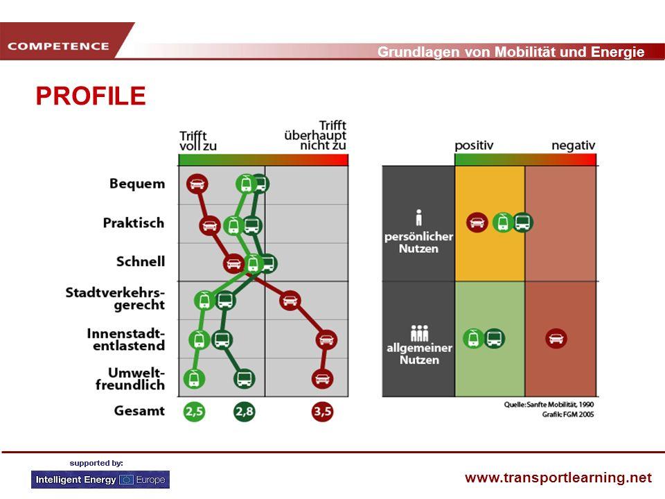 Grundlagen von Mobilität und Energie www.transportlearning.net PROFILE