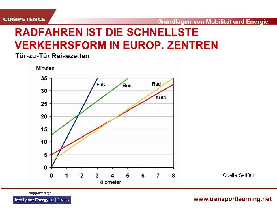 Grundlagen von Mobilität und Energie www.transportlearning.net RADFAHREN IST DIE SCHNELLSTE VERKEHRSFORM IN EUROP. ZENTREN Quelle: Seiffert Tür-zu-Tür