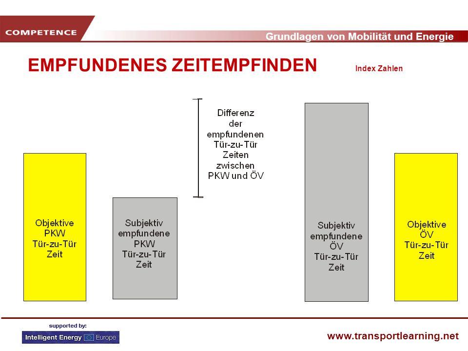 Grundlagen von Mobilität und Energie www.transportlearning.net EMPFUNDENES ZEITEMPFINDEN Index Zahlen