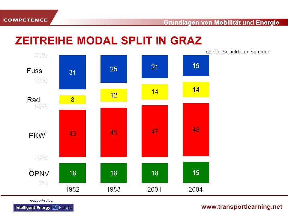 Grundlagen von Mobilität und Energie www.transportlearning.net ZEITREIHE MODAL SPLIT IN GRAZ Fuss Rad PKW ÖPNV Quelle: Socialdata + Sammer