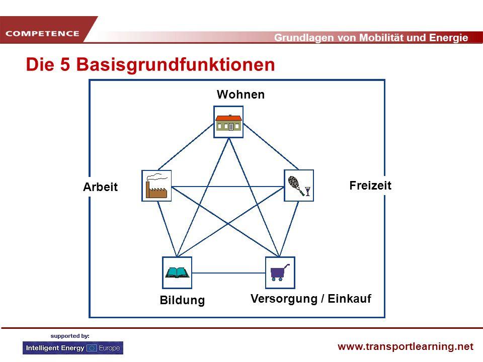 Grundlagen von Mobilität und Energie www.transportlearning.net Die 5 Basisgrundfunktionen Wohnen Freizeit Versorgung / Einkauf Bildung Arbeit