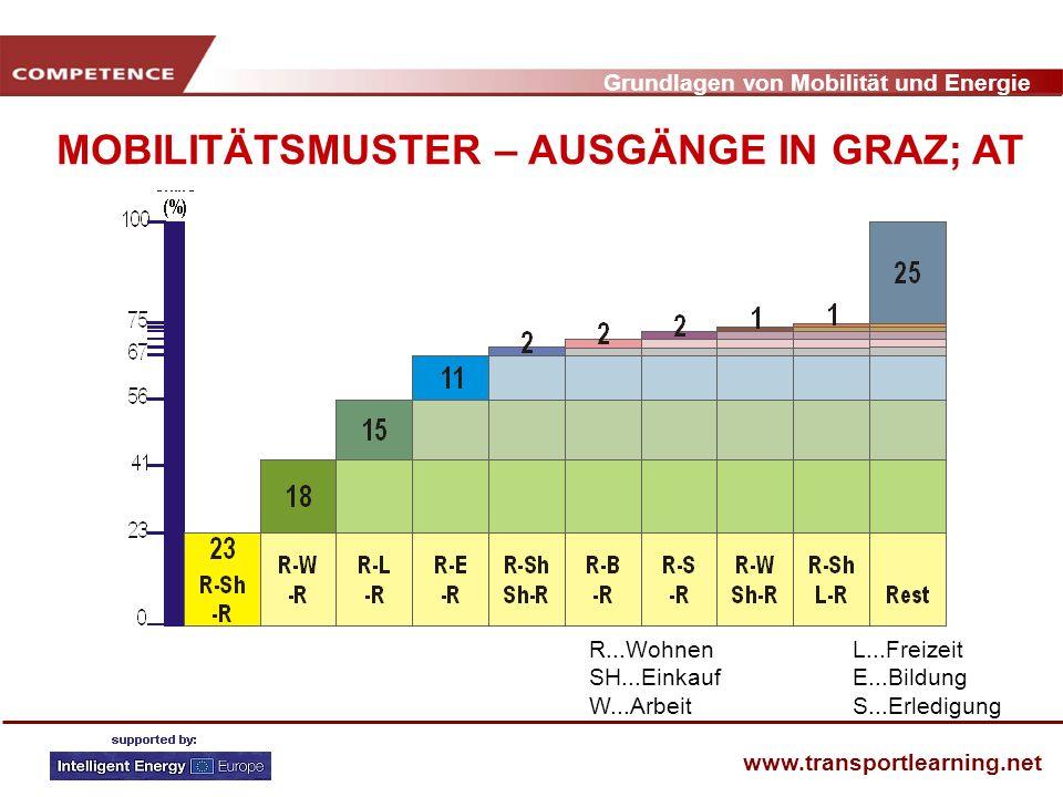 Grundlagen von Mobilität und Energie www.transportlearning.net MOBILITÄTSMUSTER – AUSGÄNGE IN GRAZ; AT R...WohnenL...Freizeit SH...EinkaufE...Bildung