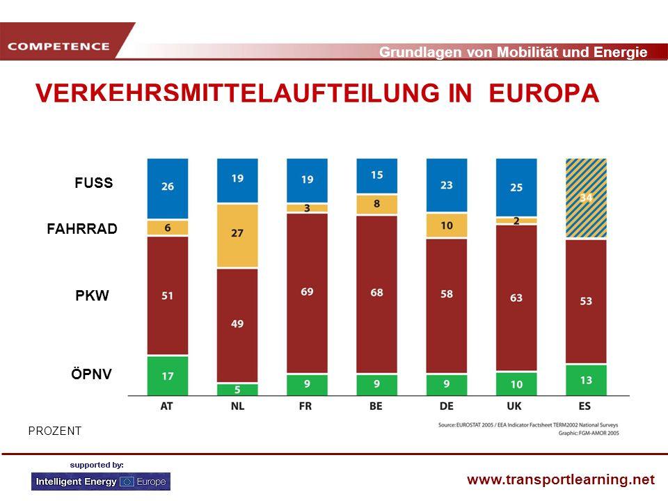Grundlagen von Mobilität und Energie www.transportlearning.net VERKEHRSMITTELAUFTEILUNG IN EUROPA PROZENT FUSS FAHRRAD PKW ÖPNV