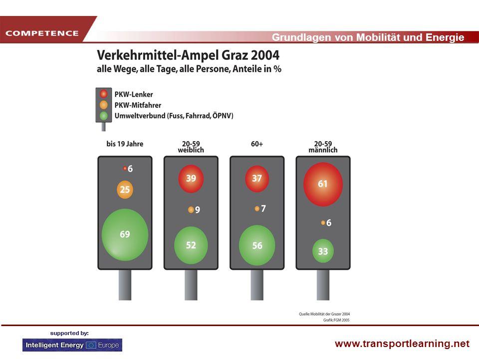 Grundlagen von Mobilität und Energie www.transportlearning.net Prozent MODAL SPLIT und VERKEHRS- ZWECKE