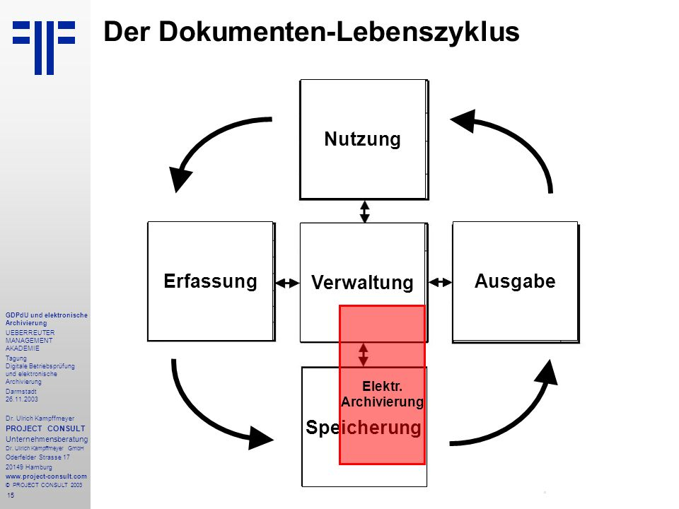 15 GDPdU und elektronische Archivierung UEBERREUTER MANAGEMENT AKADEMIE Tagung Digitale Betriebsprüfung und elektronische Archivierung Darmstadt 26.11