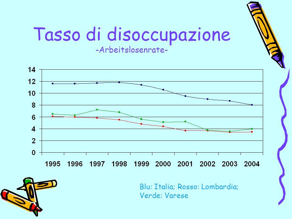Tasso di disoccupazione -Arbeitslosenrate- Blu: Italia; Rosso: Lombardia; Verde: Varese