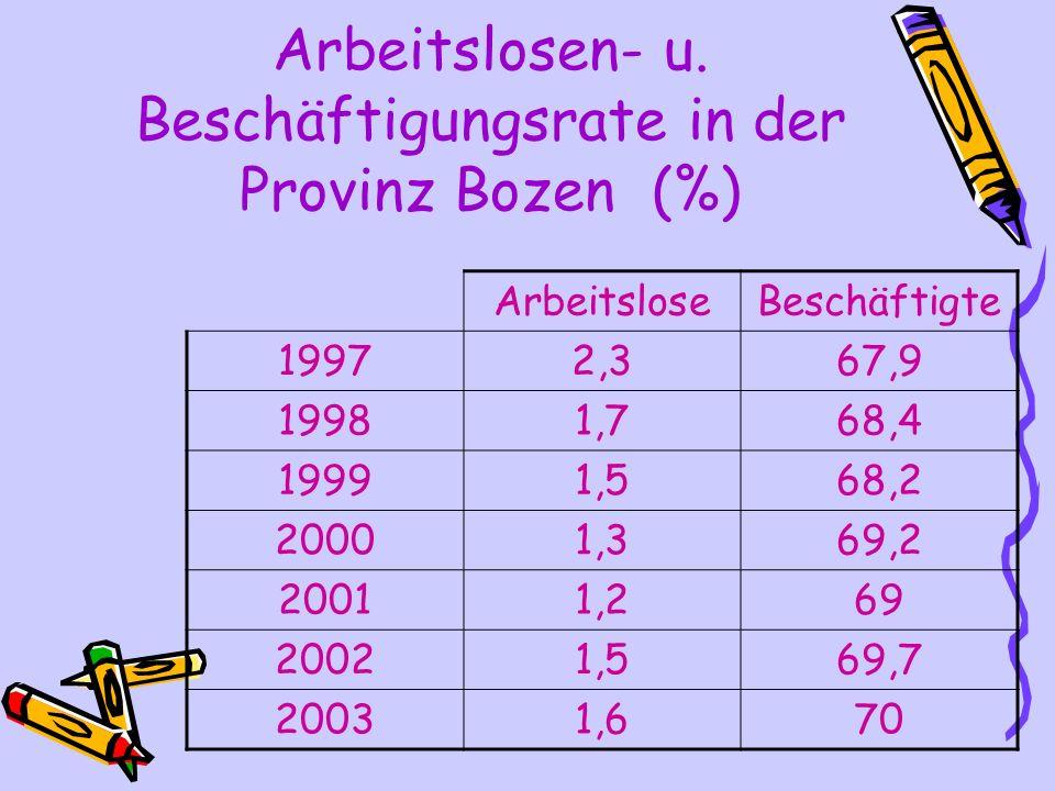 Arbeitslosen- u. Beschäftigungsrate in der Provinz Bozen (%) ArbeitsloseBeschäftigte 19972,367,9 19981,768,4 19991,568,2 20001,369,2 20011,269 20021,5