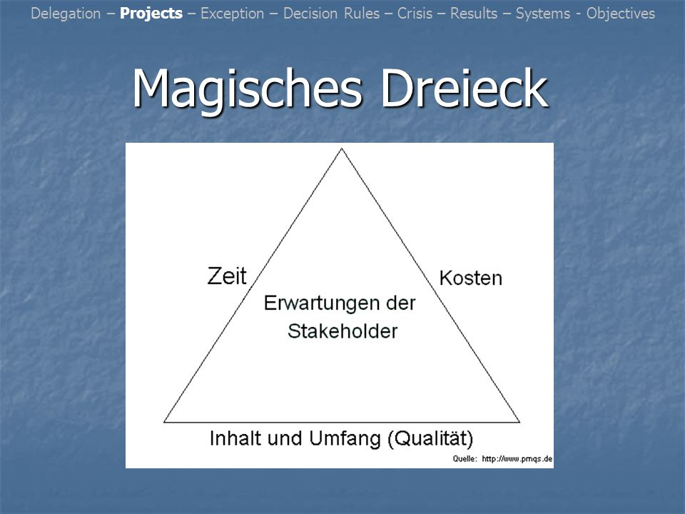 Magisches Dreieck Delegation – Projects – Exception – Decision Rules – Crisis – Results – Systems - Objectives